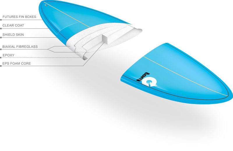 Boards Models for Intermediate level - Epoxy Technology